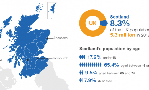Scotland Decides – Demography and People in Numbers